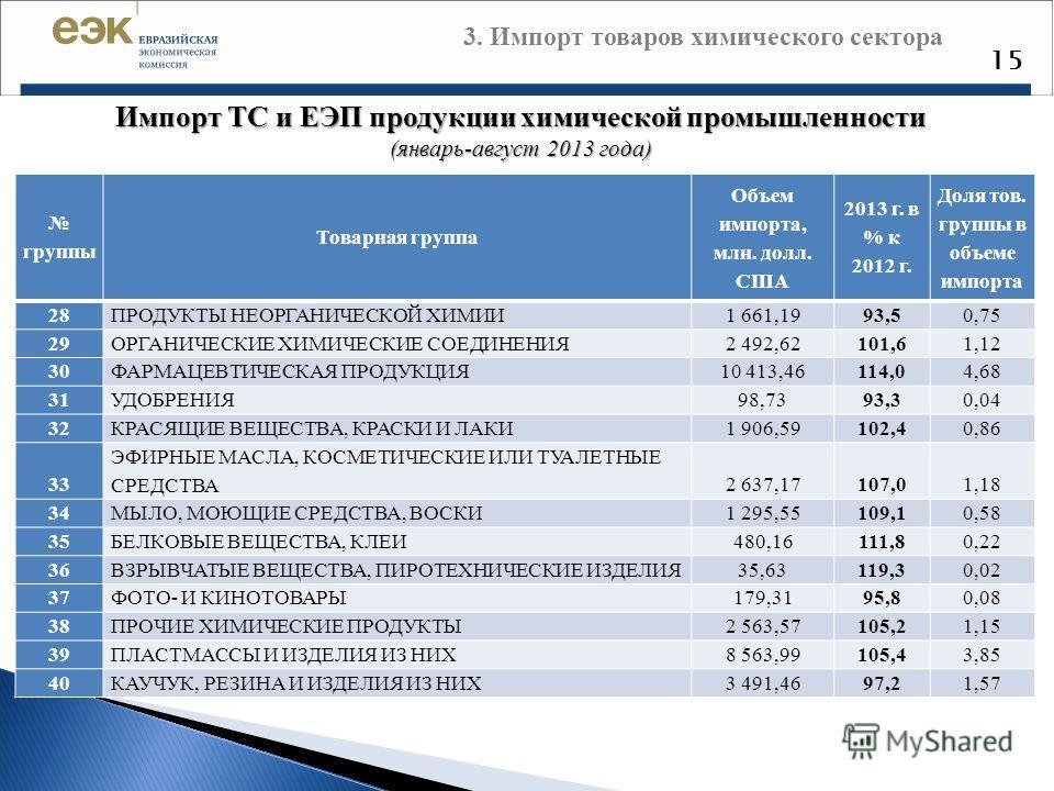 3. Импорт товаров химического сектора 15 Импорт ТС и ЕЭП продукции химической промышленности (январь-август 2013 года) группы Товарная группа Объем им