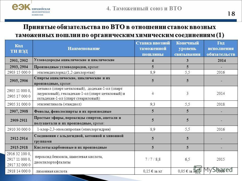 18 Принятые обязательства по ВТО в отношении ставок ввозных таможенных пошлин по органическим химическим соединениям (1) Код ТН ВЭД Наименование Ставка ввозной таможенной пошлины Конечный уровень связывания Год исполнения обязательств 2901, 2902 Угле