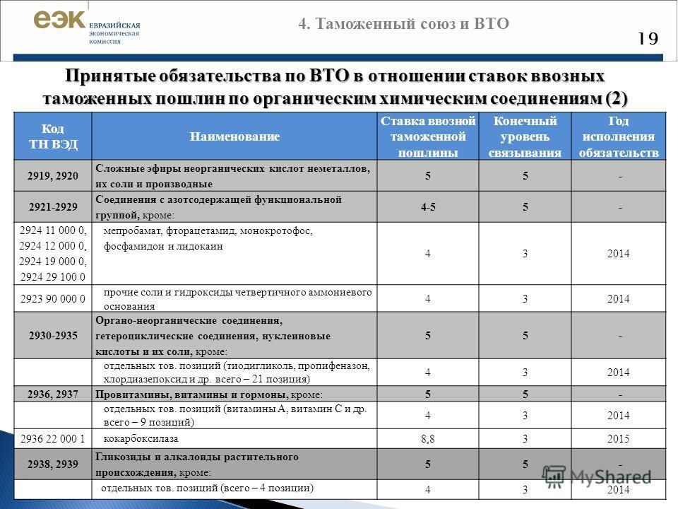 19 Принятые обязательства по ВТО в отношении ставок ввозных таможенных пошлин по органическим химическим соединениям (2) Код ТН ВЭД Наименование Ставк