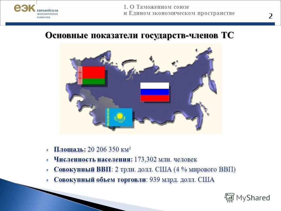 Основные показатели государств-членов ТС Площадь: 20 206 350 км² Численность населения: 173,302 млн. человек Совокупный ВВП: 2 трлн. долл. США (4 % ми