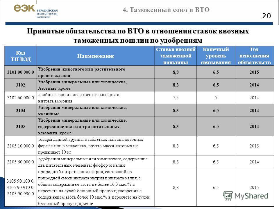 20 Принятые обязательства по ВТО в отношении ставок ввозных таможенных пошлин по удобрениям Код ТН ВЭД Наименование Ставка ввозной таможенной пошлины
