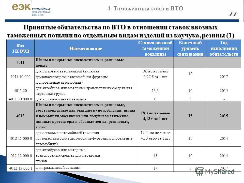 22 Принятые обязательства по ВТО в отношении ставок ввозных таможенных пошлин по отдельным видам изделий из каучука, резины (1) Код ТН ВЭД Наименование Ставка ввозной таможенной пошлины Конечный уровень связывания Год исполнения обязательств 4011 Шин