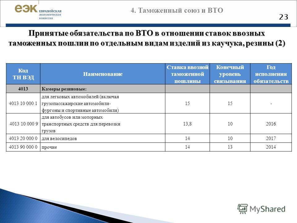 23 Принятые обязательства по ВТО в отношении ставок ввозных таможенных пошлин по отдельным видам изделий из каучука, резины (2) Код ТН ВЭД Наименовани