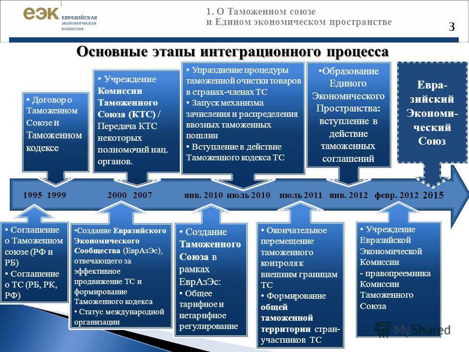 Основные этапы интеграционного процесса 1. О Таможенном союзе и Едином экономическом пространстве 3 Учреждение Комиссии Таможенного Союза (КТС) / Пере