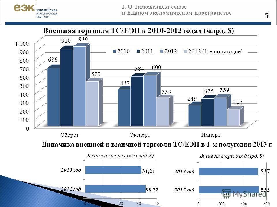 5 Внешняя торговля ТС/ЕЭП в 2010-2013 годах (млрд. $) 1. О Таможенном союзе и Едином экономическом пространстве Динамика внешней и взаимной торговли ТС/ЕЭП в 1-м полугодии 2013 г. Внешняя торговля (млрд. $) Взаимная торговля (млрд. $)