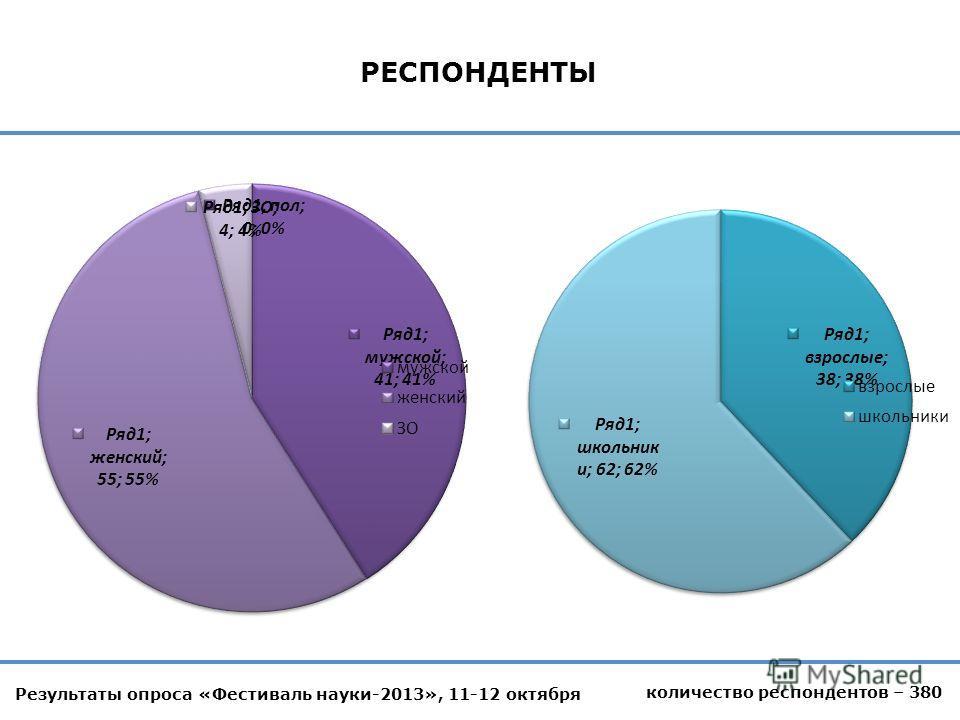 Результаты опроса «Фестиваль науки-2013», 11-12 октября количество респондентов – 380 РЕСПОНДЕНТЫ