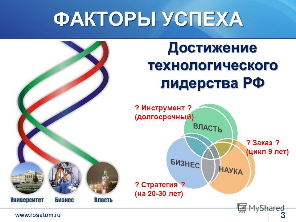 www.rosatom.ru ФАКТОРЫ УСПЕХА 3 Достижение технологического лидерства РФ ? Инструмент ? (долгосрочный) ? Стратегия ? (на 20-30 лет) ? Заказ ? (цикл 9 лет)
