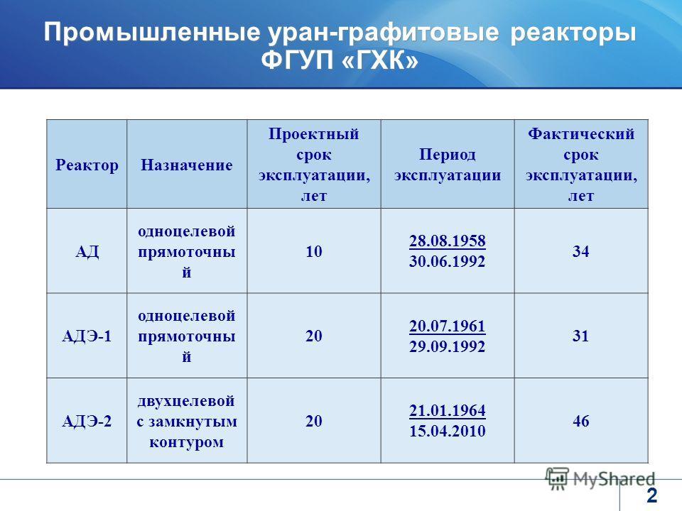 2 Промышленные уран-графитовые реакторы ФГУП «ГХК» РеакторНазначение Проектный срок эксплуатации, лет Период эксплуатации Фактический срок эксплуатации, лет АД одноцелевой прямоточны й 10 28.08.1958 30.06.1992 34 АДЭ-1 одноцелевой прямоточны й 20 20.