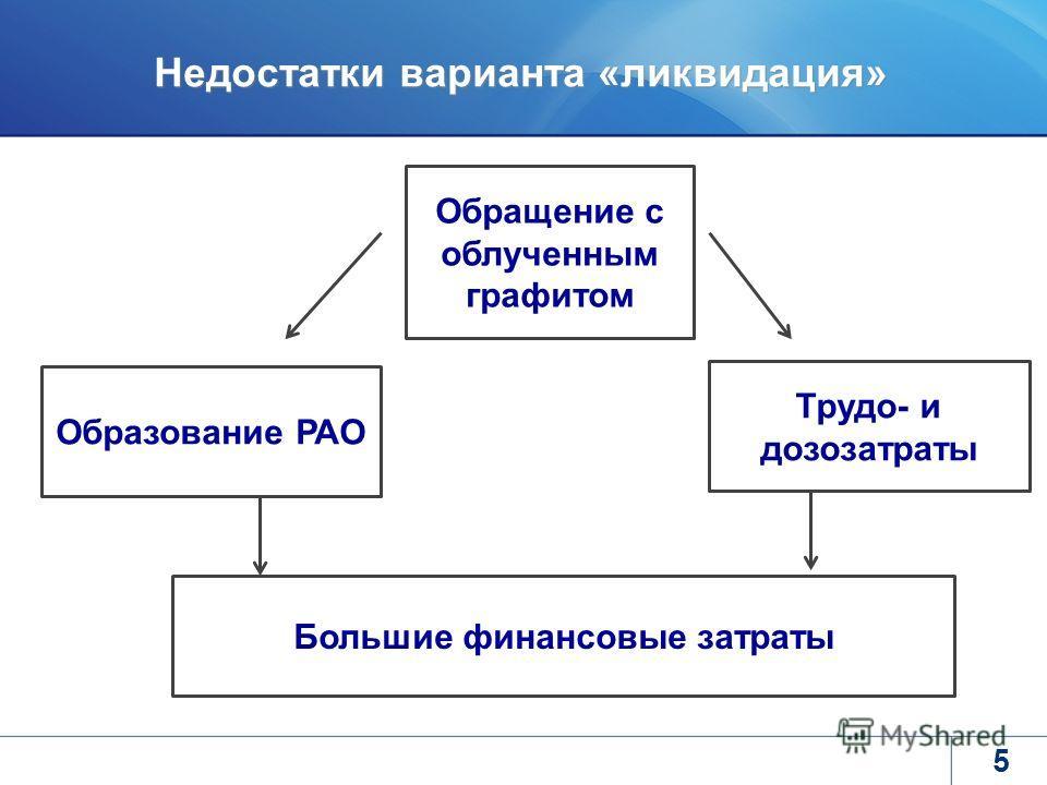 5 Образование РАО Большие финансовые затраты Обращение с облученным графитом Недостатки варианта «ликвидация» Трудо- и дозозатраты
