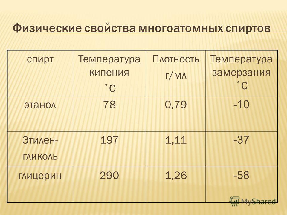 Физические свойства многоатомных спиртов спиртТемпература кипения ˚С Плотность г/мл Температура замерзания ˚С этанол780,79 -10 Этилен- гликоль 1971,11 -37 глицерин2901,26 -58