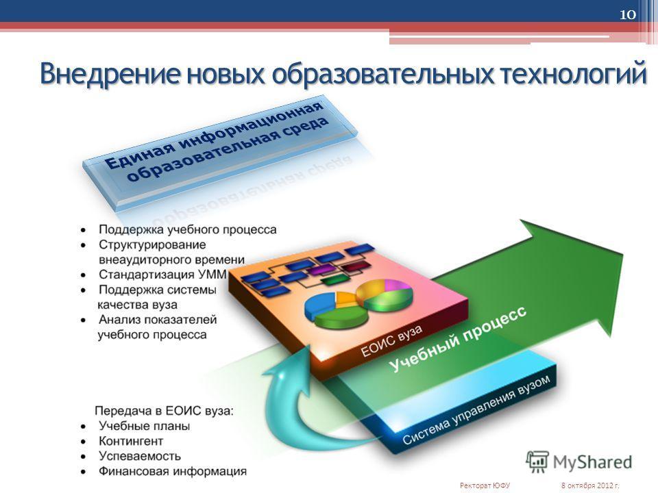 Внедрение новых образовательных технологий 10 8 октября 2012 г.Ректорат ЮФУ