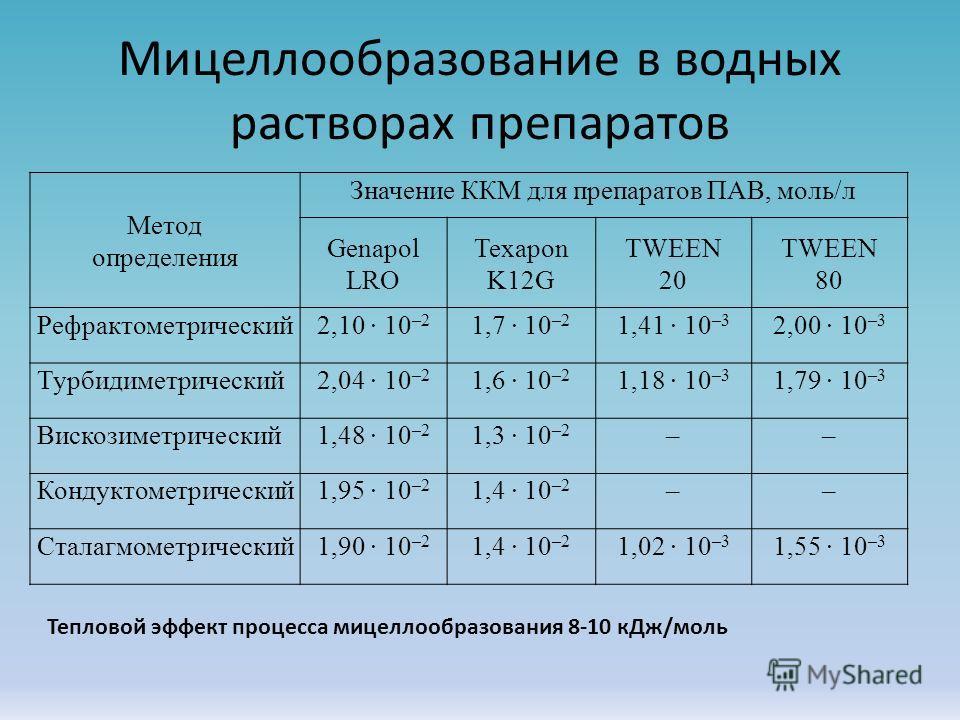 Мицеллообразование в водных растворах препаратов Метод определения Значение ККМ для препаратов ПАВ, моль/л Genapol LRО Texapon K12G TWEEN 20 ТWEEN 80 Рефрактометрический2,10 10 –2 1,7 10 –2 1,41 10 –3 2,00 10 –3 Турбидиметрический2,04 10 –2 1,6 10 –2