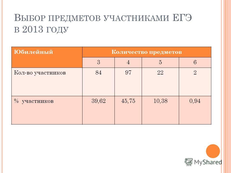 В ЫБОР ПРЕДМЕТОВ УЧАСТНИКАМИ ЕГЭ В 2013 ГОДУ ЮбилейныйКоличество предметов 3456 Кол-во участников8497222 % участников39,6245,7510,380,94