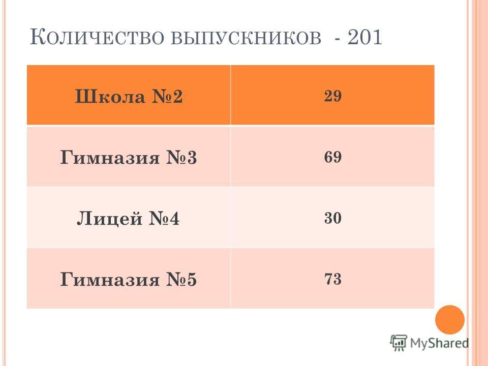 К ОЛИЧЕСТВО ВЫПУСКНИКОВ - 201 Школа 2 29 Гимназия 3 69 Лицей 4 30 Гимназия 5 73