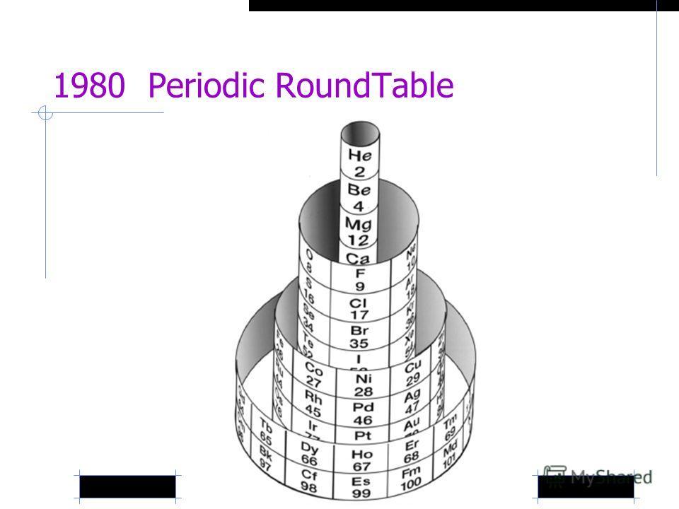 1980 Periodic RoundTable