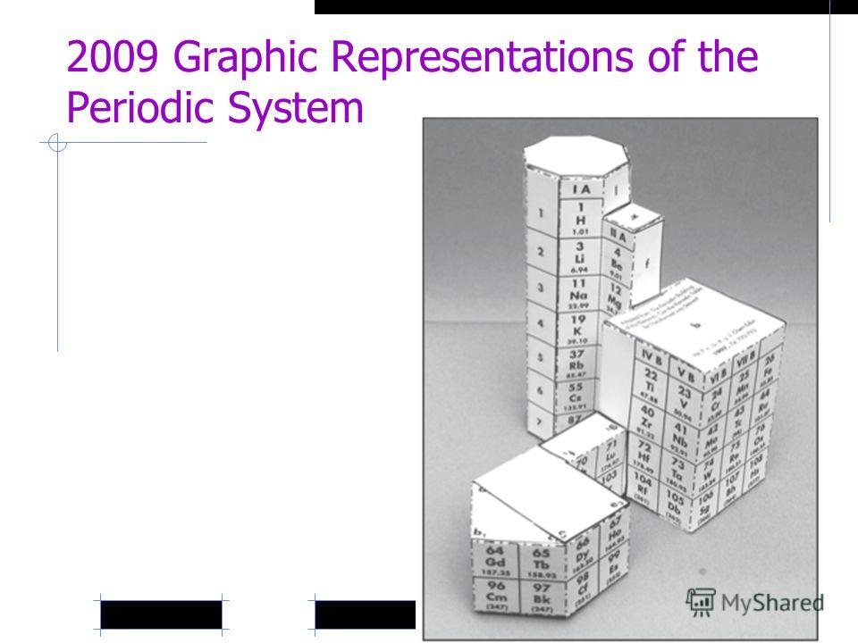 2009 Graphic Representations of the Periodic System