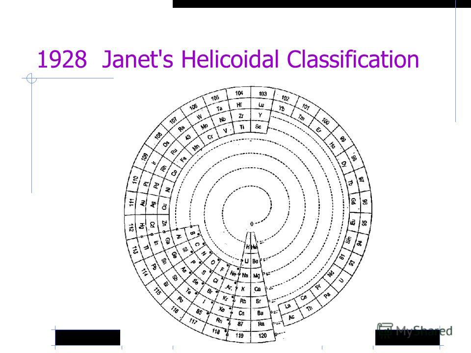 1928 Janet's Helicoidal Classification