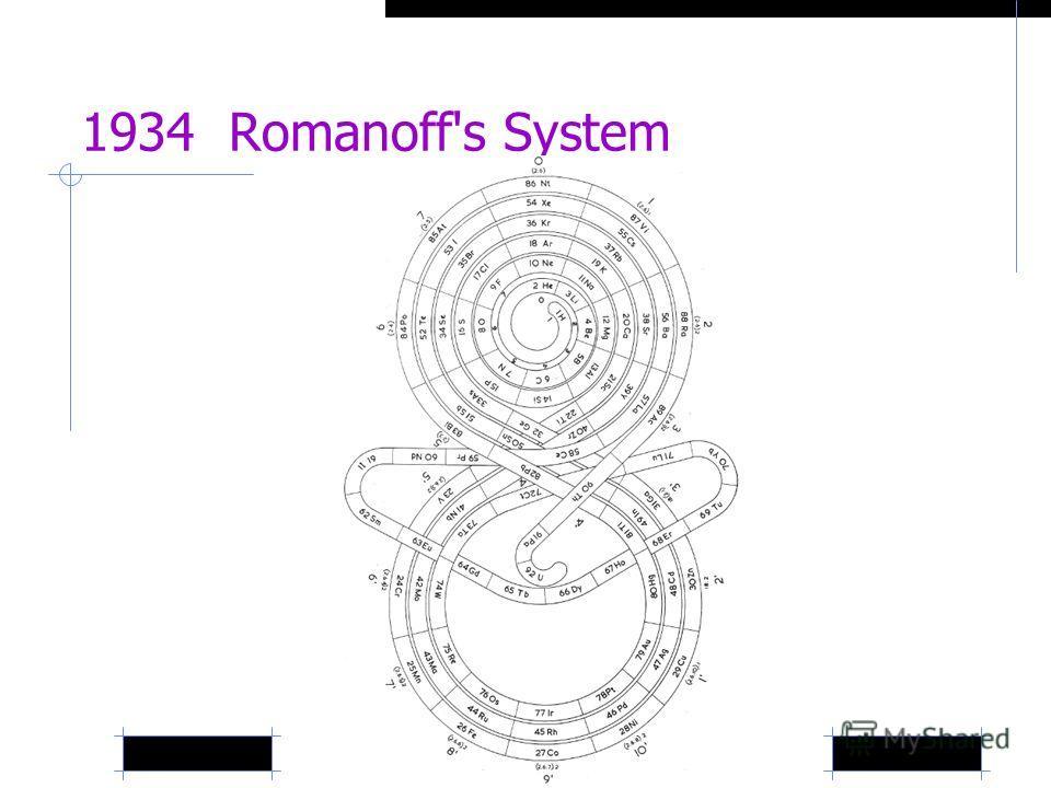 1934 Romanoff's System