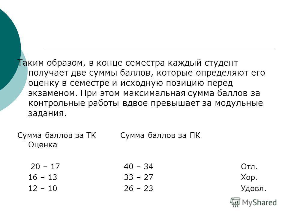 Таким образом, в конце семестра каждый студент получает две суммы баллов, которые определяют его оценку в семестре и исходную позицию перед экзаменом. При этом максимальная сумма баллов за контрольные работы вдвое превышает за модульные задания. Сумм