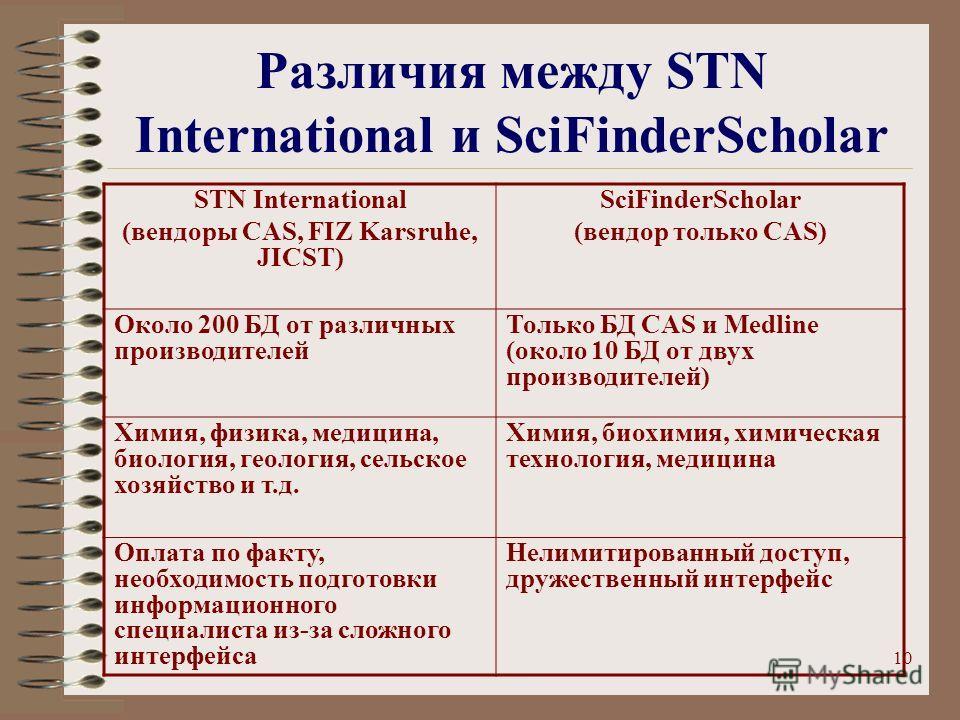 10 Различия между STN International и SciFinderScholar STN International (вендоры CAS, FIZ Karsruhe, JICST) SciFinderScholar (вендор только CAS) Около 200 БД от различных производителей Только БД CAS и Medline (около 10 БД от двух производителей) Хим
