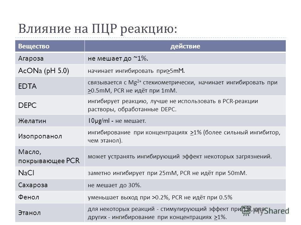 Влияние на ПЦР реакцию : Веществодействие Агарозане мешает до ~1%. AcONa (pH 5.0) начинает ингибировать при >5mM. EDTA связывается с Mg 2+ стехиометрически, начинает ингибировать при >0.5mM, PCR не идёт при 1mM. DEPC ингибирует реакцию, лучше не испо
