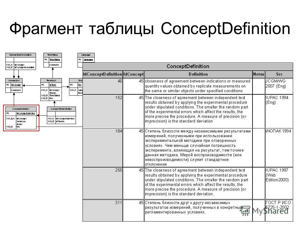 Фрагмент таблицы ConceptDefinition