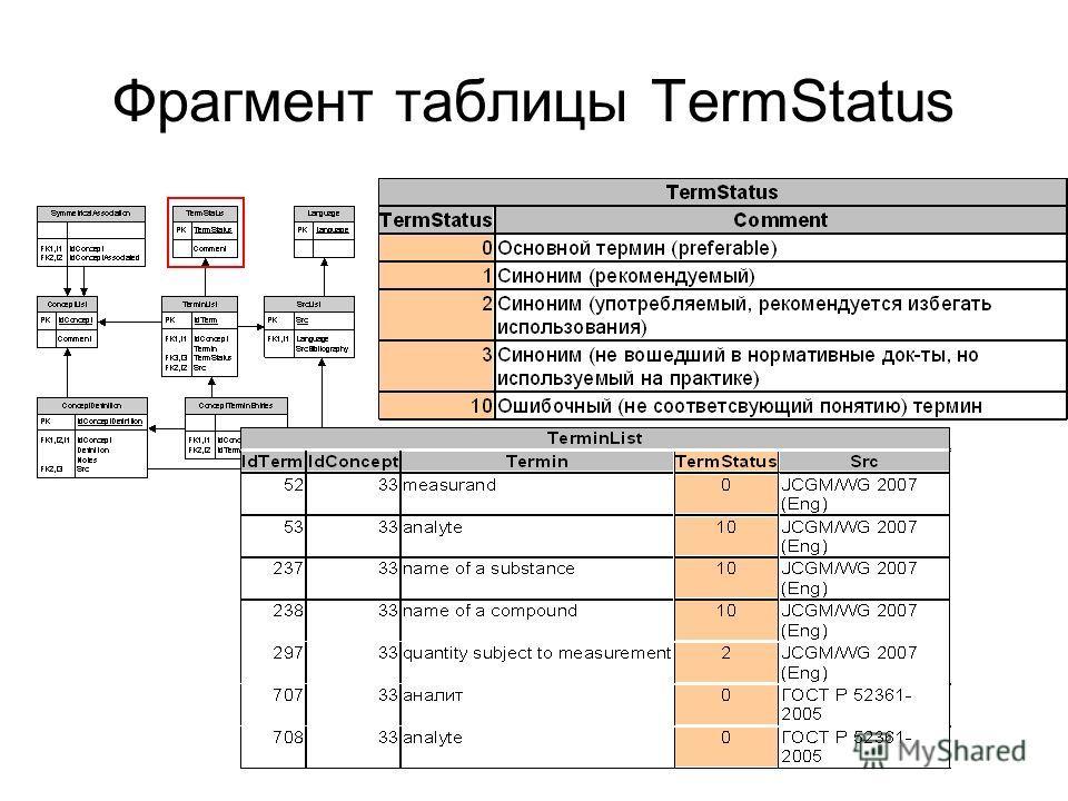Фрагмент таблицы TermStatus