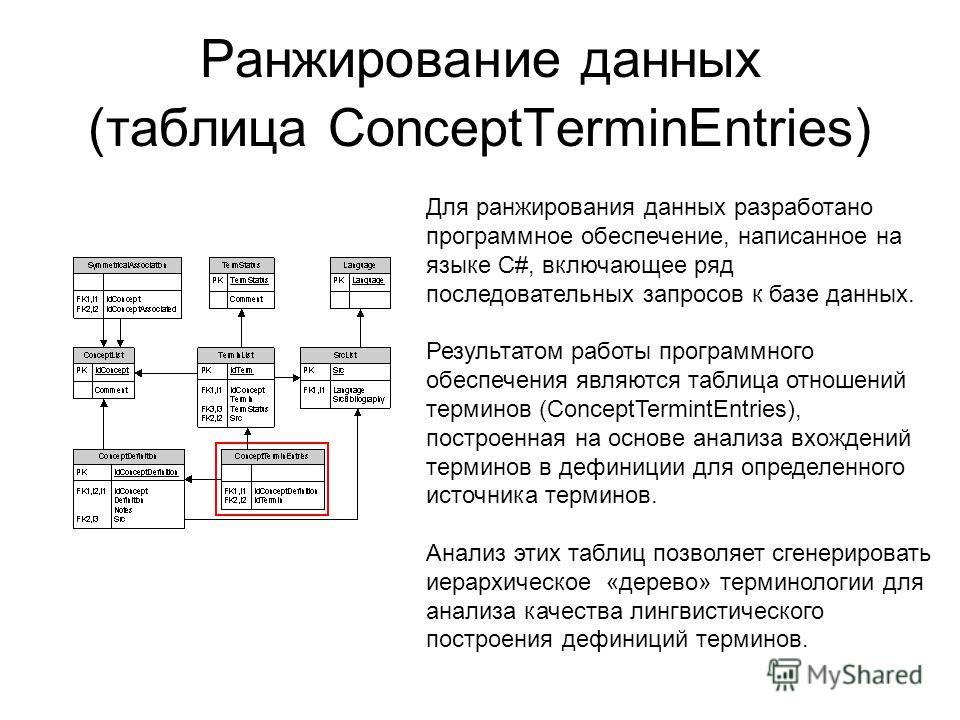 Ранжирование данных (таблица ConceptTerminEntries) Для ранжирования данных разработано программное обеспечение, написанное на языке С#, включающее ряд последовательных запросов к базе данных. Результатом работы программного обеспечения являются табли