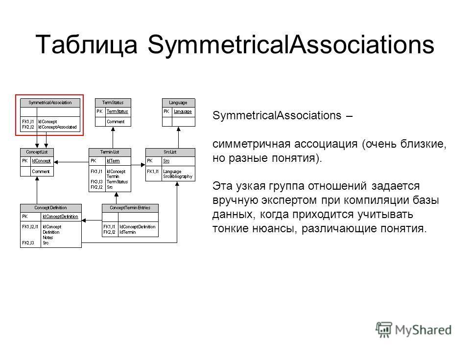 Таблица SymmetricalAssociations SymmetricalAssociations – симметричная ассоциация (очень близкие, но разные понятия). Эта узкая группа отношений задается вручную экспертом при компиляции базы данных, когда приходится учитывать тонкие нюансы, различаю
