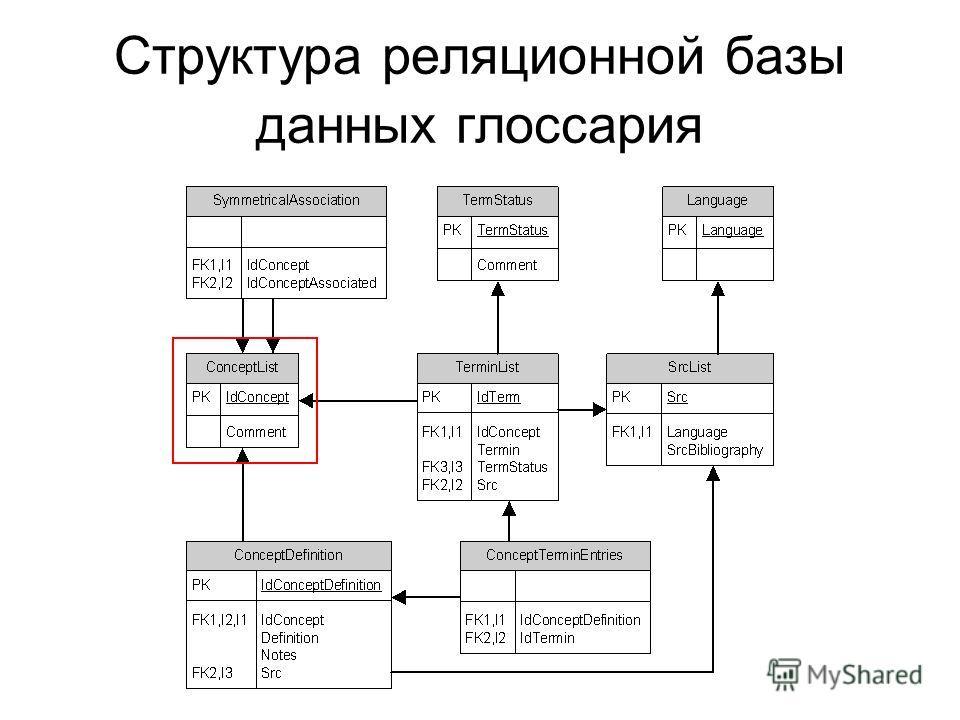 Структура реляционной базы данных глоссария