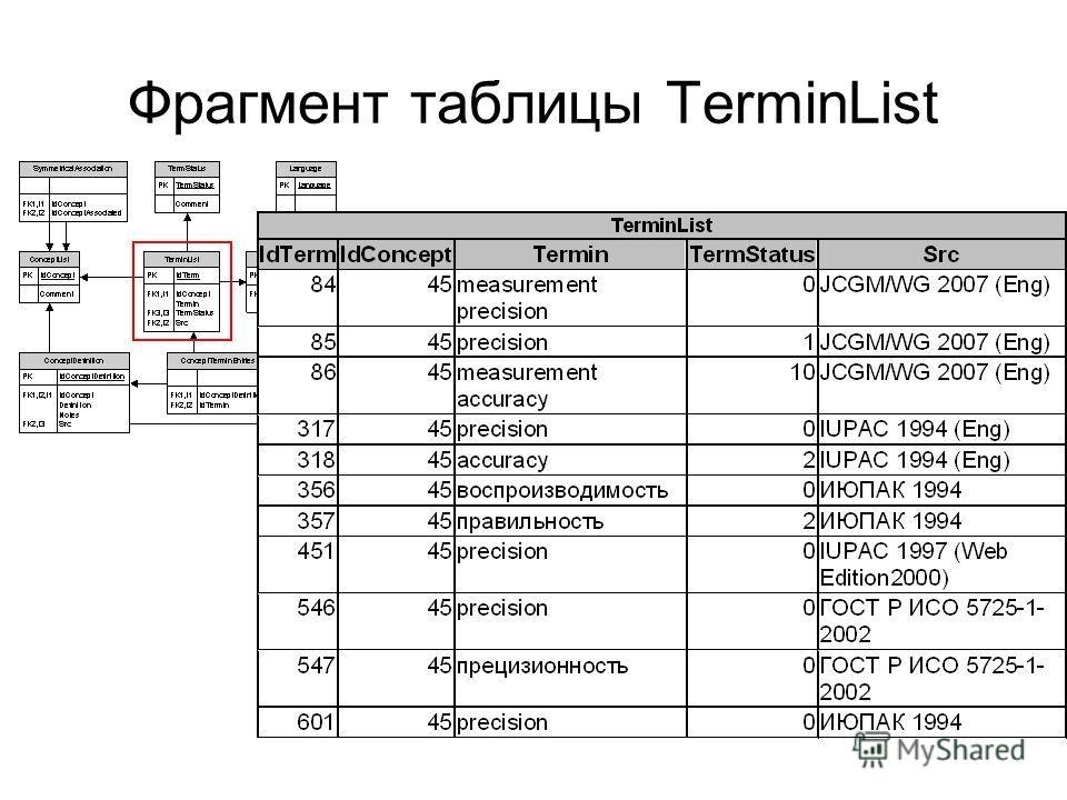 Фрагмент таблицы TerminList