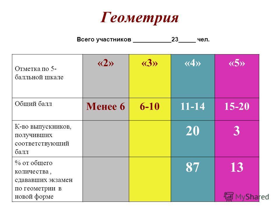 Геометрия Всего участников ___________23_____ чел. Отметка по 5- балльной шкале «2»«3»«4»«5» Общий балл Менее 66-1011-1415-20 К-во выпускников, получивших соответствующий балл 203 % от общего количества, сдававших экзамен по геометрии в новой форме 8