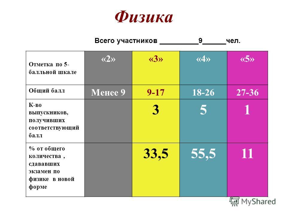 Физика Всего участников __________9______чел. Отметка по 5- балльной шкале «2»«3»«4»«5» Общий балл Менее 99-1718-2627-36 К-во выпускников, получивших соответствующий балл 351 % от общего количества, сдававших экзамен по физике в новой форме 33,555,51