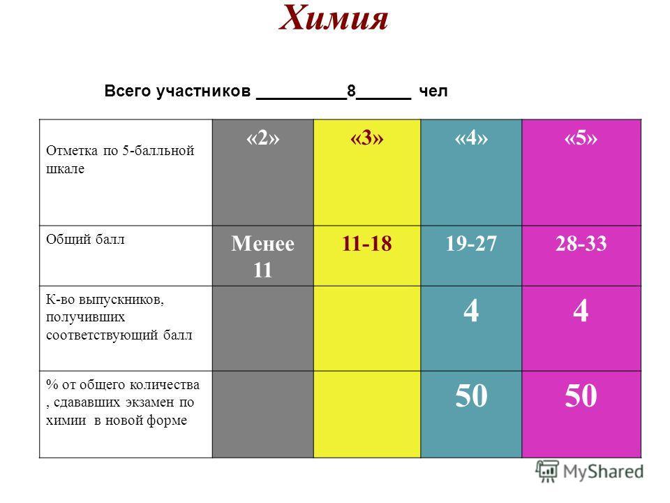 Химия. Отметка по 5-балльной шкале «2»«3»«4»«5» Общий балл Менее 11 11-1819-2728-33 К-во выпускников, получивших соответствующий балл 44 % от общего количества, сдававших экзамен по химии в новой форме 50 Всего участников __________8______ чел