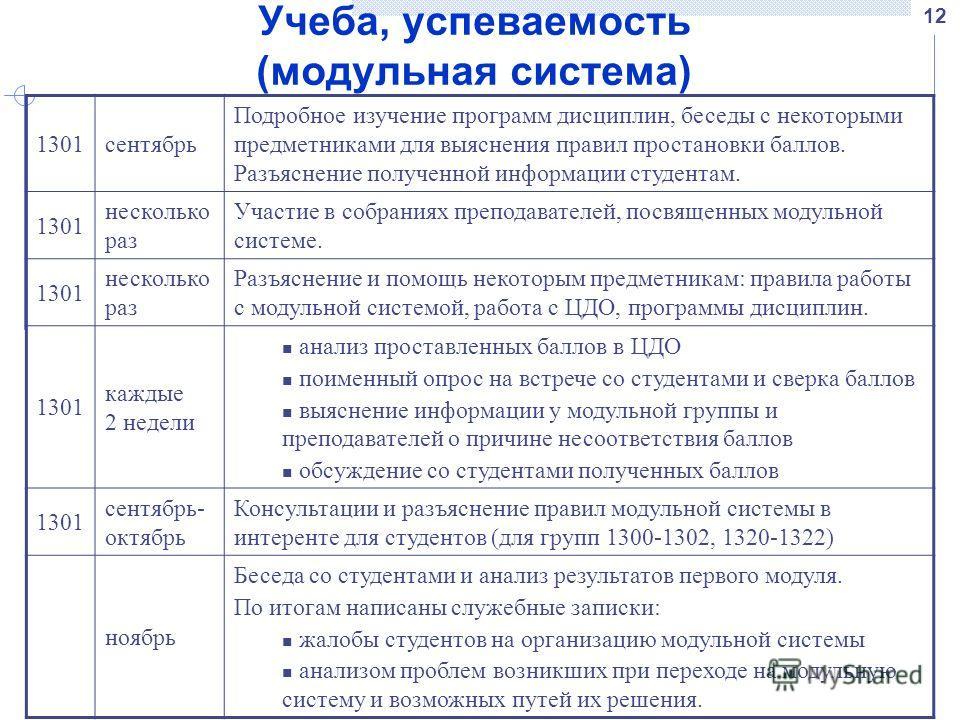 12 Учеба, успеваемость (модульная система) 1301сентябрь Подробное изучение программ дисциплин, беседы с некоторыми предметниками для выяснения правил простановки баллов. Разъяснение полученной информации студентам. 1301 несколько раз Участие в собран