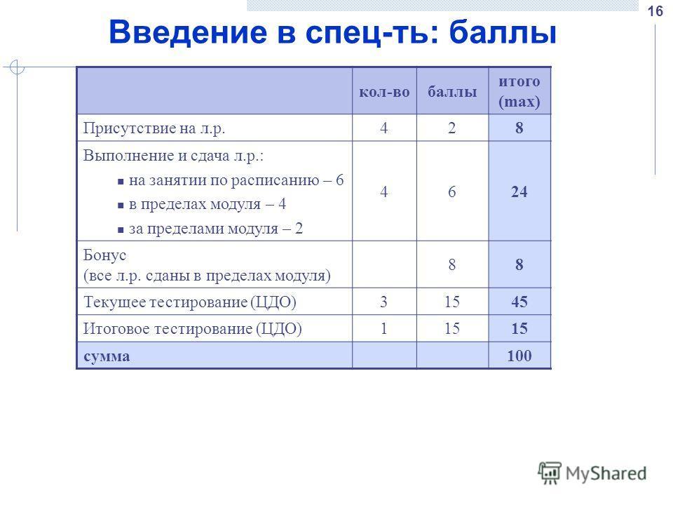 16 Введение в спец-ть: баллы кол-вобаллы итого (max) итого (min) Присутствие на л.р.428- Выполнение и сдача л.р.: на занятии по расписанию – 6 в пределах модуля – 4 за пределами модуля – 2 462416 Бонус (все л.р. сданы в пределах модуля) 888 Текущее т