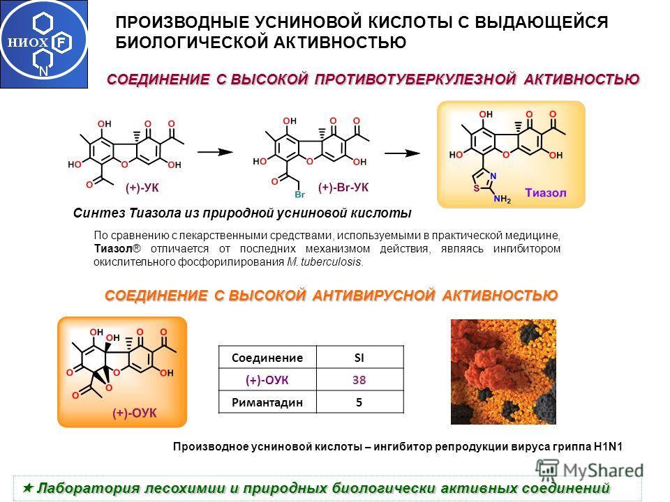 Производное усниновой кислоты – ингибитор репродукции вируса гриппа Н1N1 СОЕДИНЕНИЕ С ВЫСОКОЙ АНТИВИРУСНОЙ АКТИВНОСТЬЮ СоединениеSI (+)-ОУК3838 Римантадин5 ПРОИЗВОДНЫЕ УСНИНОВОЙ КИСЛОТЫ С ВЫДАЮЩЕЙСЯ БИОЛОГИЧЕСКОЙ АКТИВНОСТЬЮ Лаборатория лесохимии и п