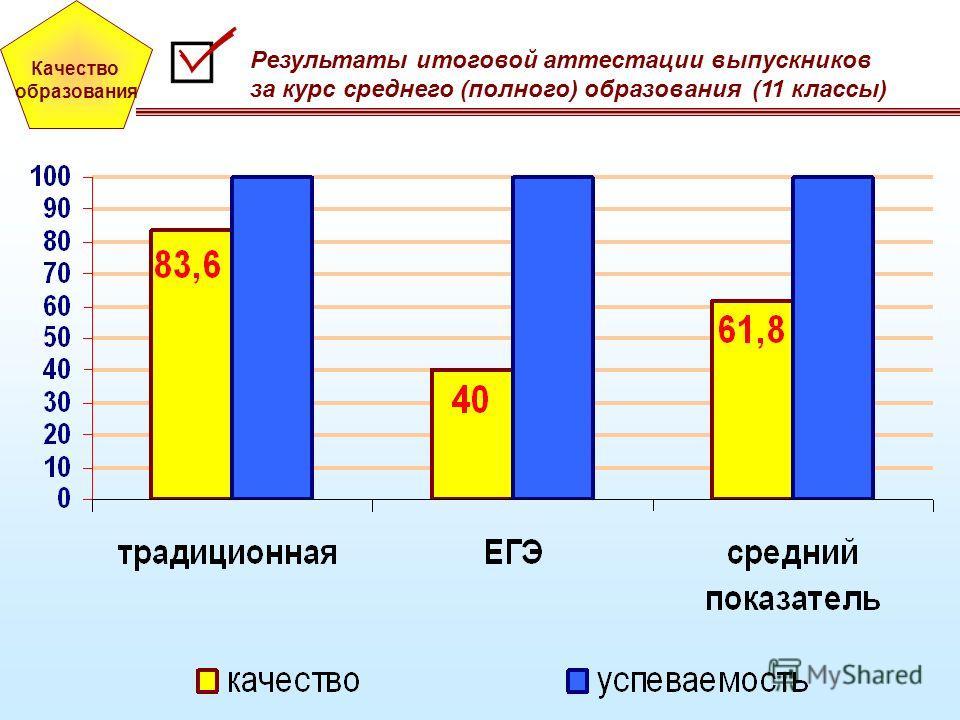 Качество образования Результаты итоговой аттестации выпускников за курс среднего (полного) образования (11 классы)