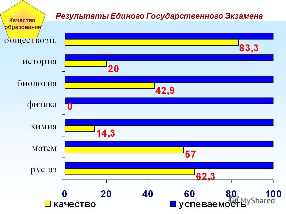 Качество образования Результаты Единого Государственного Экзамена