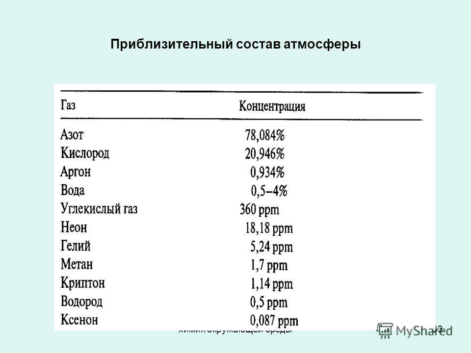 химия окружающей среды33 Приблизительный состав атмосферы