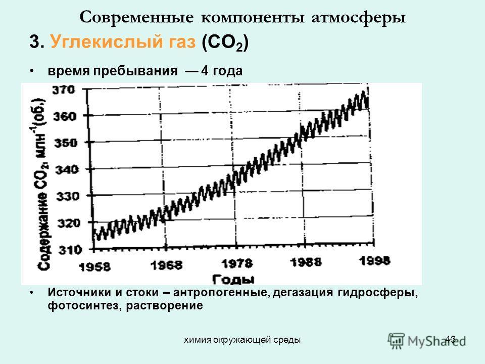 химия окружающей среды43 Современные компоненты атмосферы 3. Углекислый газ (СО 2 ) время пребывания 4 года Источники и стоки – антропогенные, дегазация гидросферы, фотосинтез, растворение