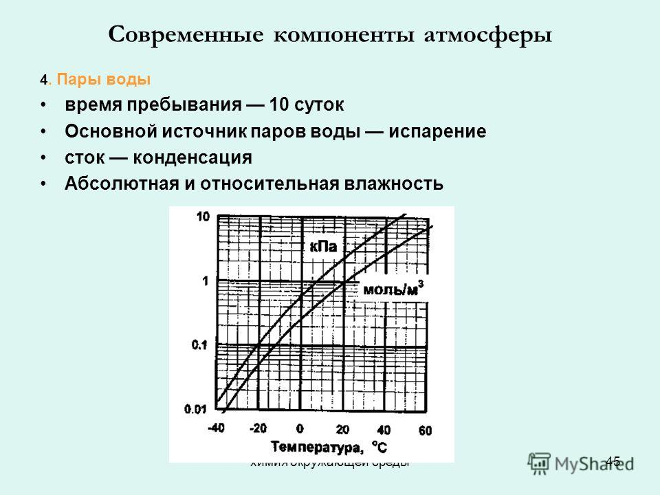 химия окружающей среды45 Современные компоненты атмосферы 4. Пары воды время пребывания 10 суток Основной источник паров воды испарение сток конденсация Абсолютная и относительная влажность