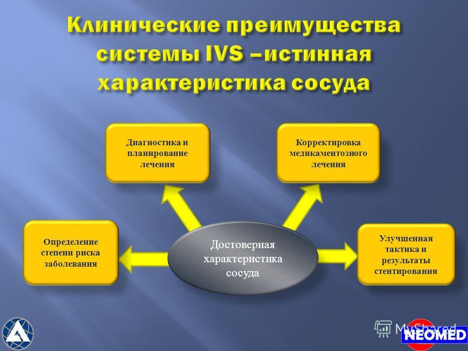 Определение степени риска заболевания Диагностика и планирование лечения Корректировка медикаментозного лечения Улучшенная тактика и результаты стентирования Достоверная характеристика сосуда