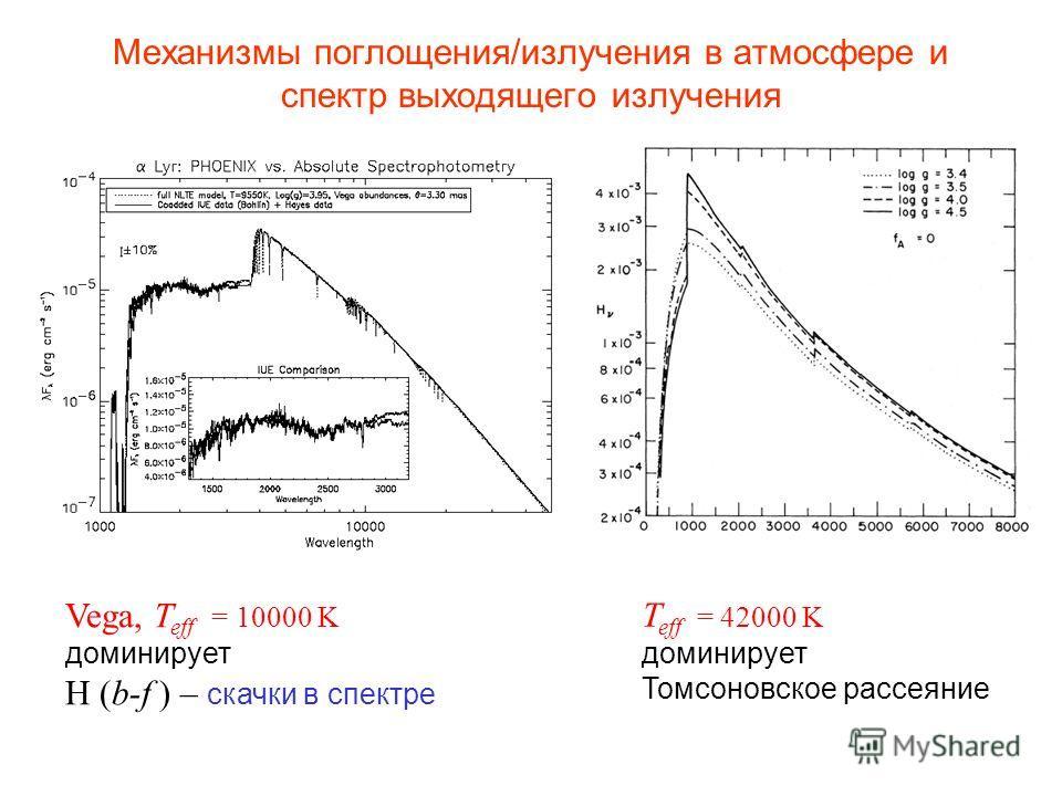 Механизмы поглощения/излучения в атмосфере и спектр выходящего излучения Vega, T eff = 10000 K доминирует Н (b-f ) – скачки в спектре T eff = 42000 K доминирует Томсоновское рассеяние