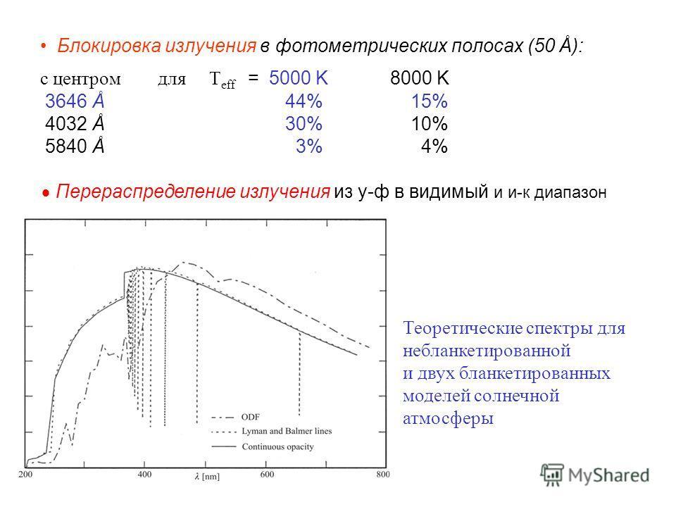 Блокировка излучения в фотометрических полосах (50 Å): с центром для T eff = 5000 K 8000 K 3646 Å 44% 15% 4032 Å 30% 10% 5840 Å 3% 4% Перераспределение излучения из у-ф в видимый и и-к диапазон Теоретические спектры для небланкетированной и двух блан