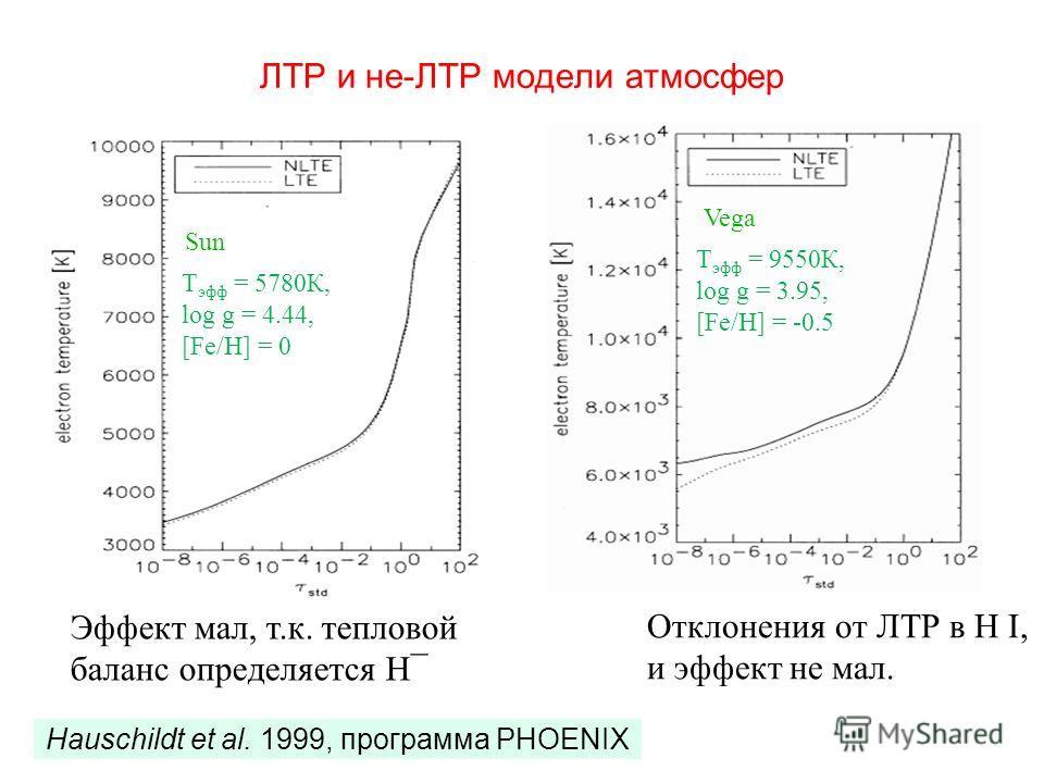 ЛТР и не-ЛТР модели атмосфер Vega Sun Hauschildt et al. 1999, программа PHOENIX Эффект мал, т.к. тепловой баланс определяется Н¯ Отклонения от ЛТР в H I, и эффект не мал. Т эфф = 9550К, log g = 3.95, [Fe/H] = -0.5 Т эфф = 5780К, log g = 4.44, [Fe/H]