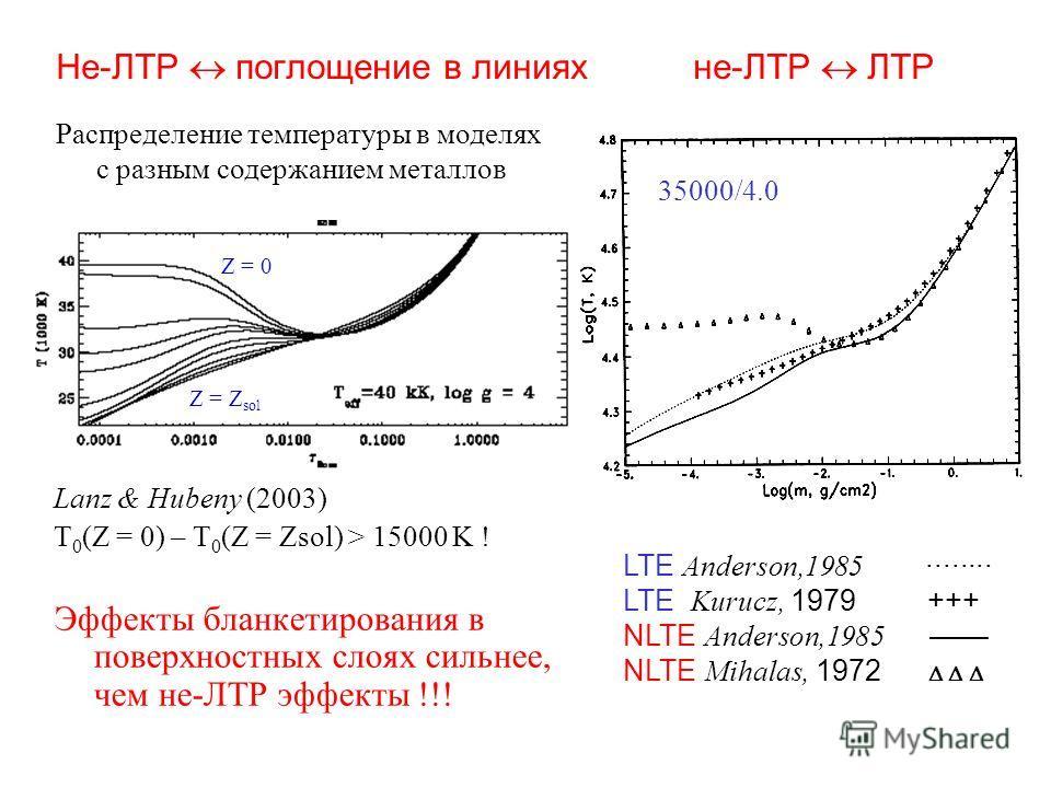 Не-ЛТР поглощение в линиях не-ЛТР ЛТР Lanz & Hubeny (2003) T 0 (Z = 0) – T 0 (Z = Zsol) > 15000 K ! Эффекты бланкетирования в поверхностных слоях сильнее, чем не-ЛТР эффекты !!! 35000/4.0 LTE Anderson,1985 ········ LTE Kurucz, 1979 +++ NLTE Anderson,
