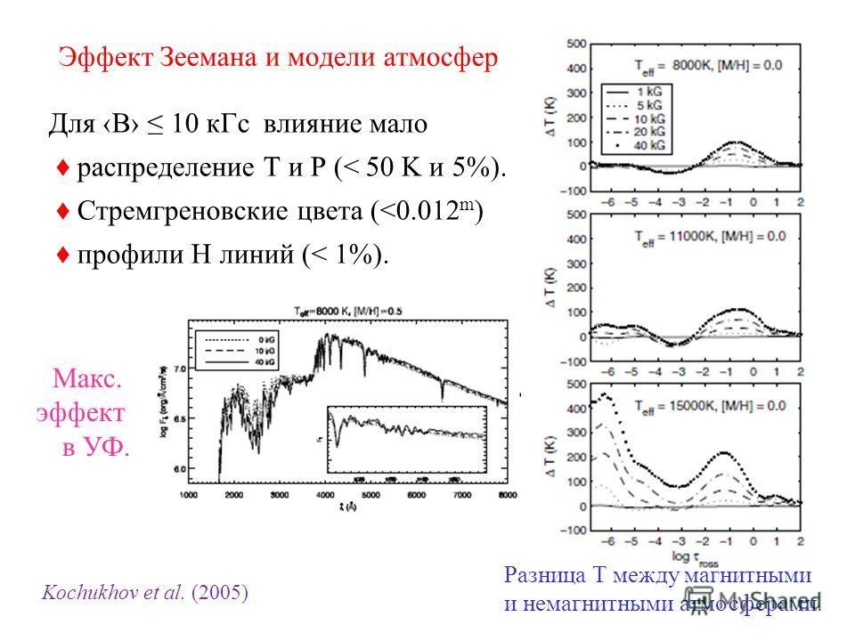 Эффект Зеемана и модели атмосфер Для B 10 кГс влияние мало распределение Т и Р (< 50 K и 5%). Стремгреновские цвета (