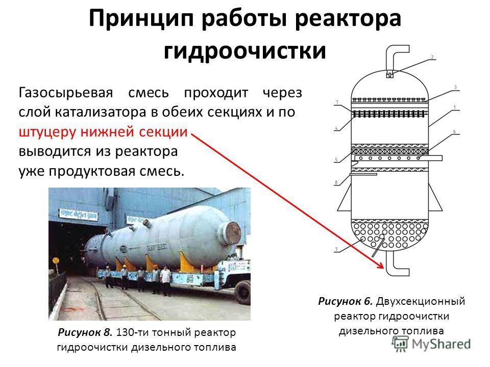 Газосырьевая смесь проходит через слой катализатора в обеих секциях и по штуцеру нижней секции выводится из реактора уже продуктовая смесь. Принцип работы реактора гидроочистки Рисунок 6. Двухсекционный реактор гидроочистки дизельного топлива Рисунок