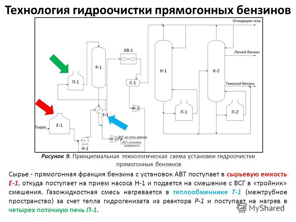 Технология гидроочистки прямогонных бензинов Рисунок 9. Принципиальная технологическая схема установки гидроочистки прямогонных бензинов Сырье - прямогонная фракция бензина с установок АВТ поступает в сырьевую емкость Е-1, откуда поступает на прием н